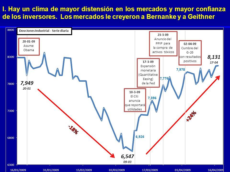 l. Hay un clima de mayor distensión en los mercados y mayor confianza de los inversores. Los mercados le creyeron a Bernanke y a Geithner