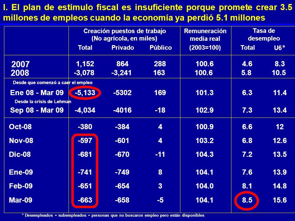 I. El plan de estímulo fiscal es insuficiente porque promete crear 3