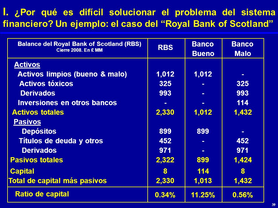I. ¿Por qué es difícil solucionar el problema del sistema financiero