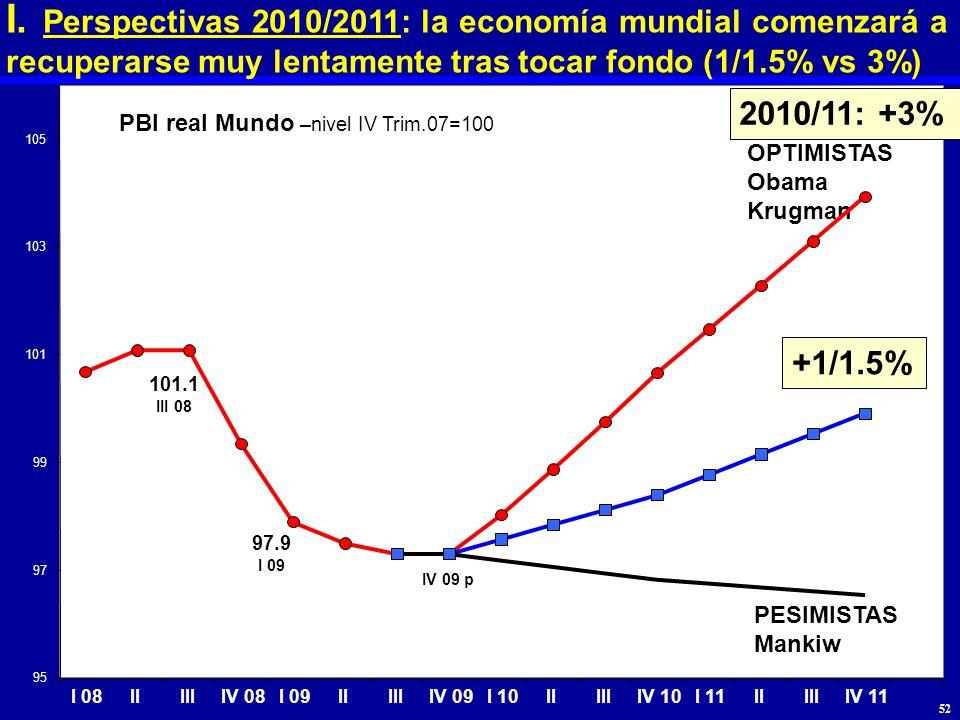 I. Perspectivas 2010/2011: la economía mundial comenzará a recuperarse muy lentamente tras tocar fondo (1/1.5% vs 3%)
