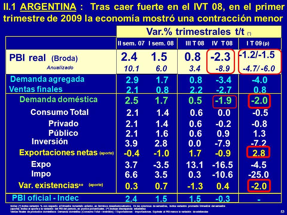 Var.% trimestrales t/t (*)