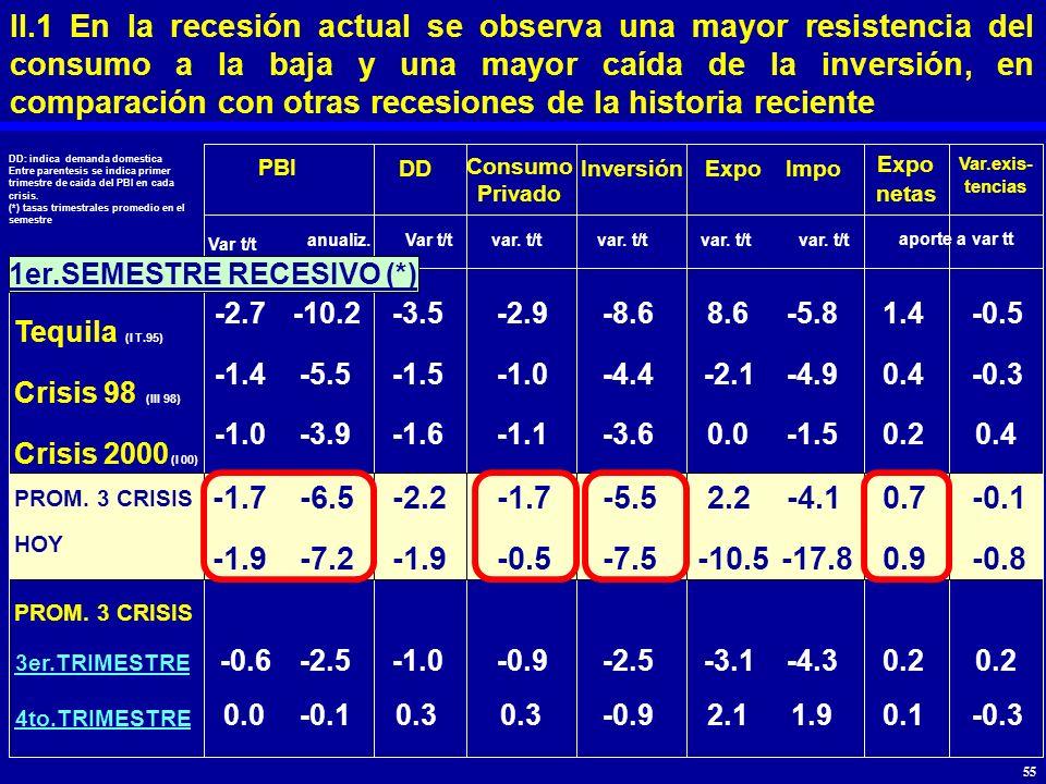 II.1 En la recesión actual se observa una mayor resistencia del consumo a la baja y una mayor caída de la inversión, en comparación con otras recesiones de la historia reciente