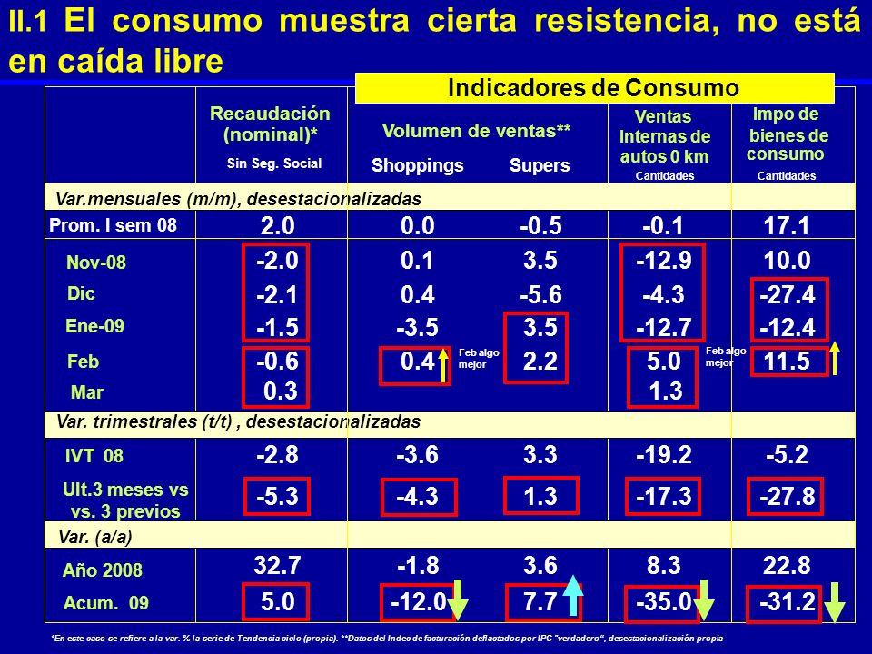 II.1 El consumo muestra cierta resistencia, no está en caída libre