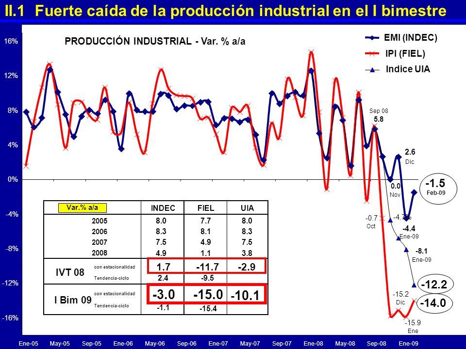 PRODUCCIÓN INDUSTRIAL - Var. % a/a