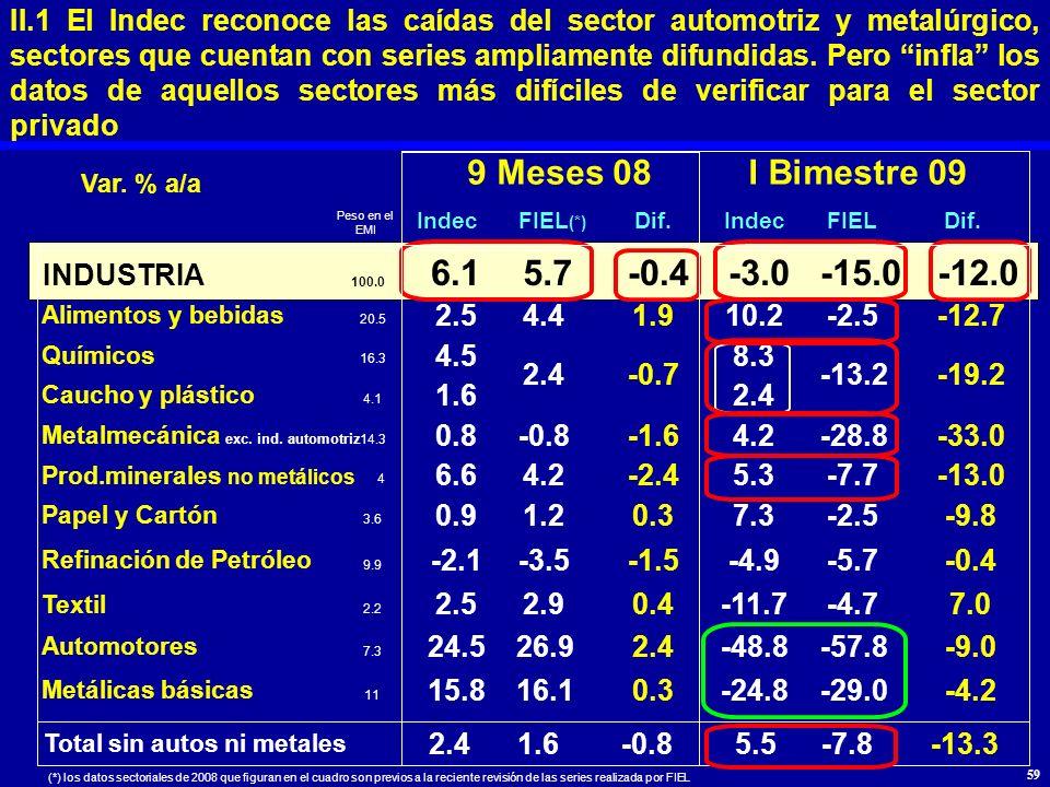 II.1 El Indec reconoce las caídas del sector automotriz y metalúrgico, sectores que cuentan con series ampliamente difundidas. Pero infla los datos de aquellos sectores más difíciles de verificar para el sector privado