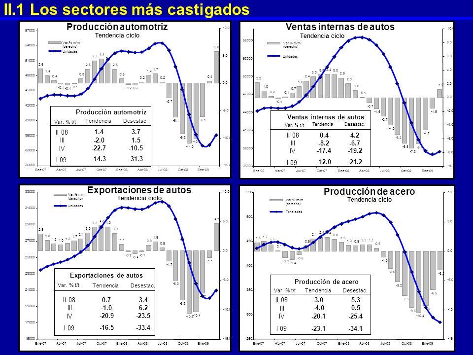 II.1 Los sectores más castigados