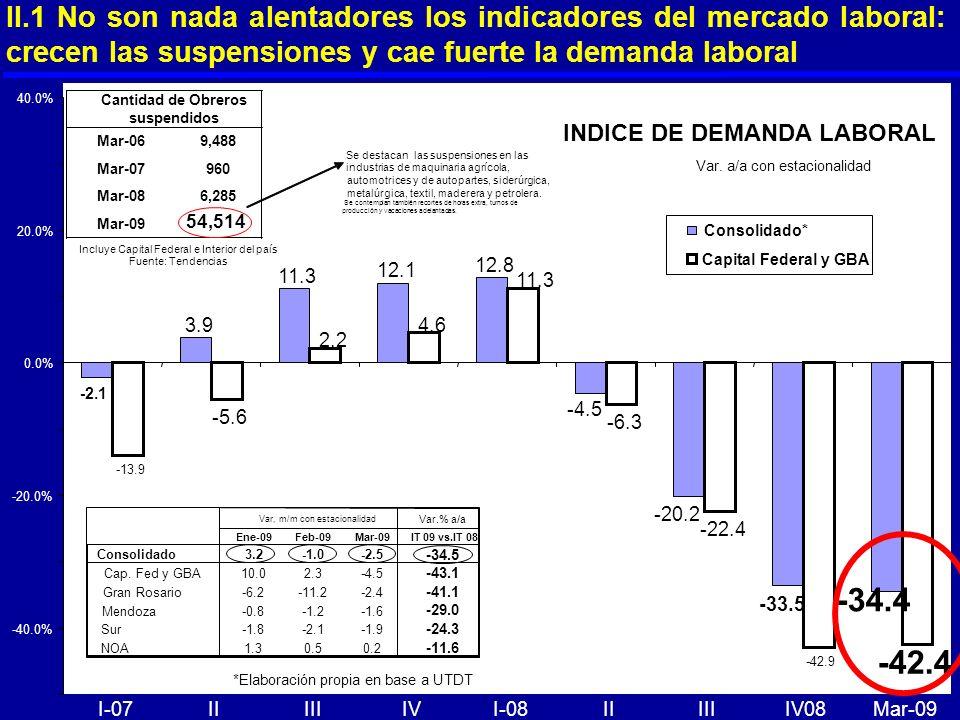 INDICE DE DEMANDA LABORAL