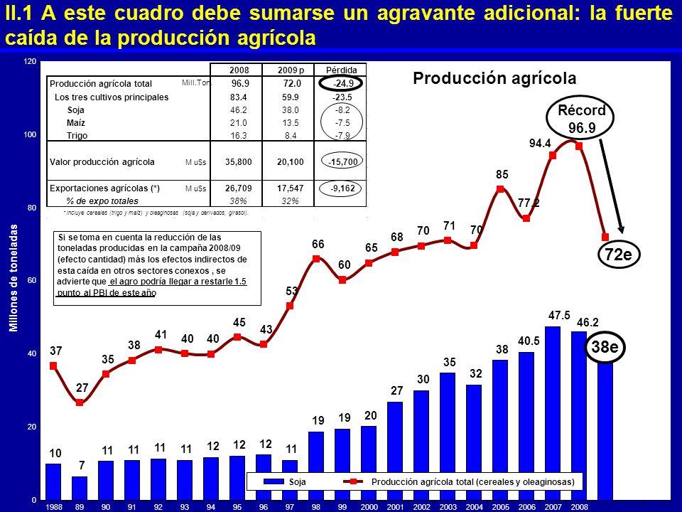 II.1 A este cuadro debe sumarse un agravante adicional: la fuerte caída de la producción agrícola