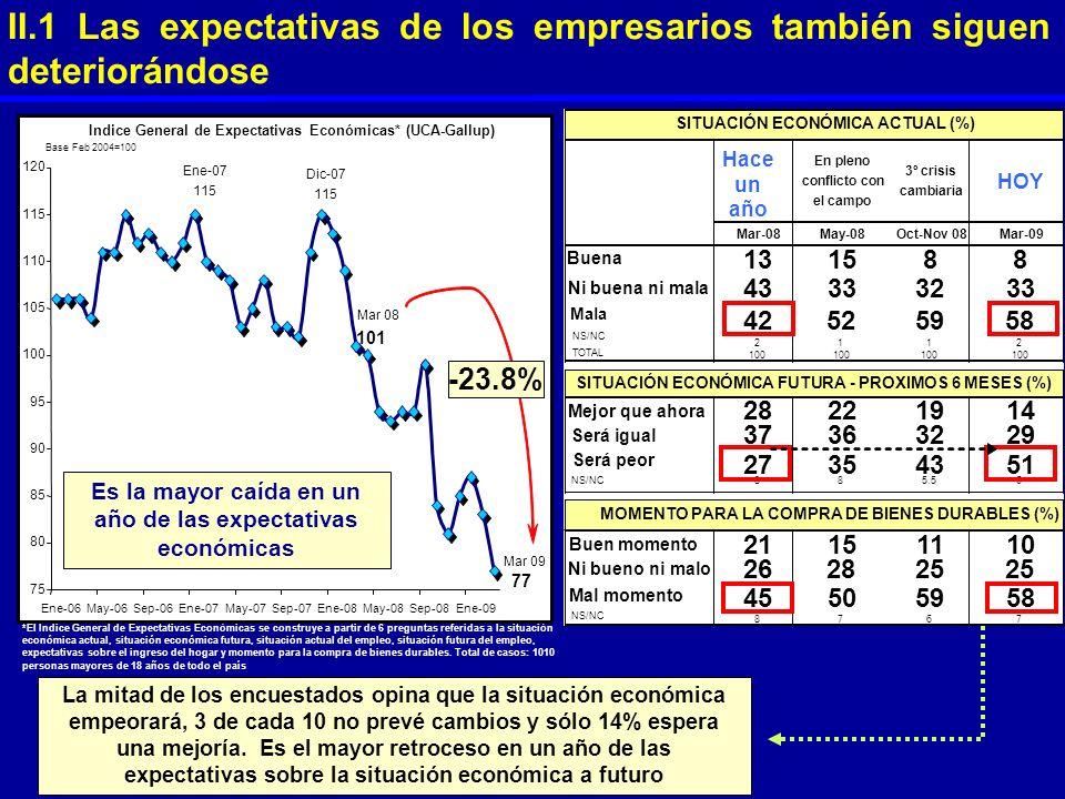 II.1 Las expectativas de los empresarios también siguen deteriorándose