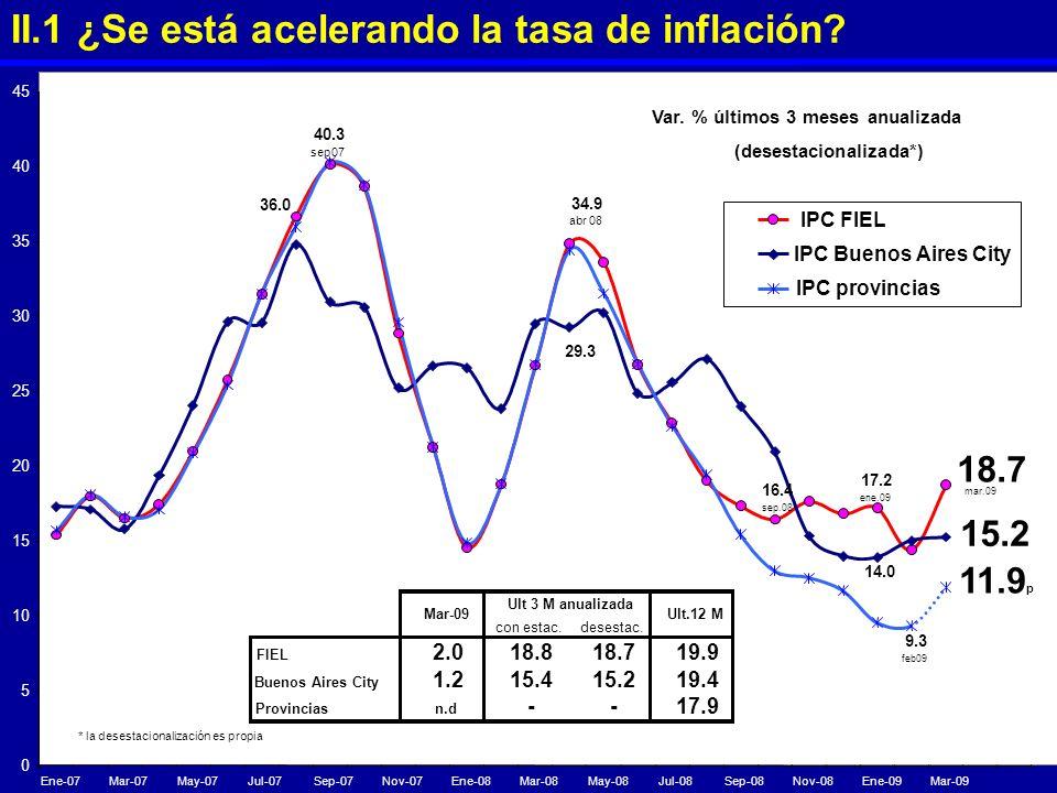 Var. % últimos 3 meses anualizada (desestacionalizada*)