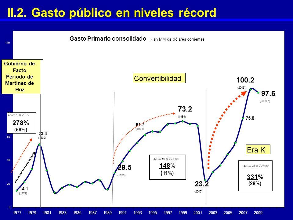 II.2. Gasto público en niveles récord