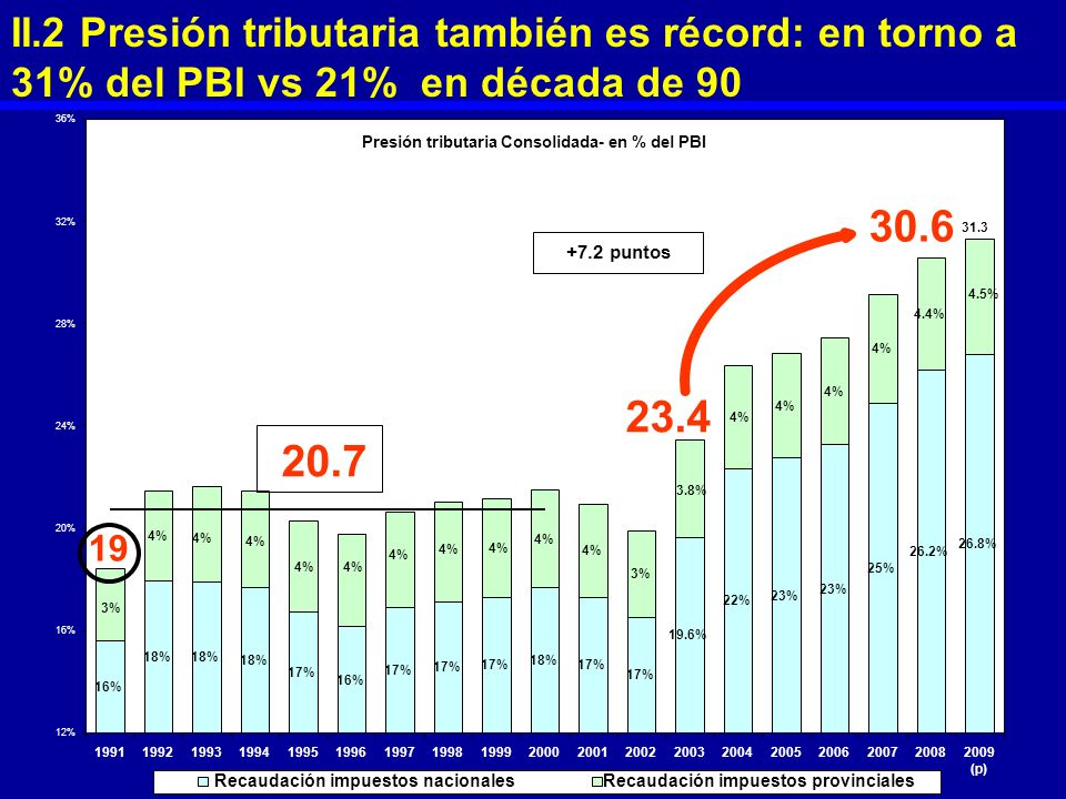 II.2 Presión tributaria también es récord: en torno a 31% del PBI vs 21% en década de 90
