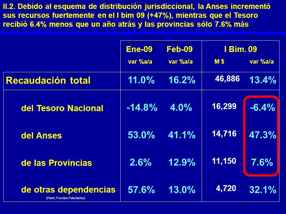 Recaudación total 11.0% 16.2% 13.4% -14.8% 4.0% -6.4% 53.0% 41.1%