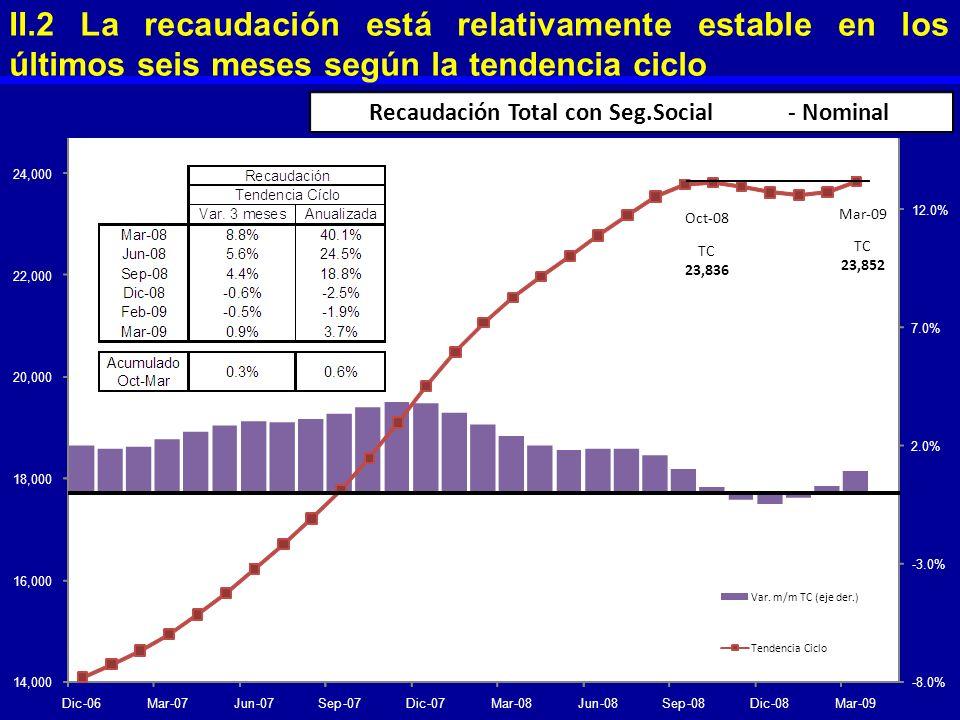 II.2 La recaudación está relativamente estable en los últimos seis meses según la tendencia ciclo