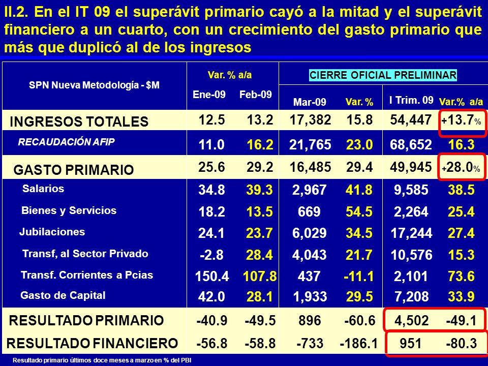 II.2. En el IT 09 el superávit primario cayó a la mitad y el superávit financiero a un cuarto, con un crecimiento del gasto primario que más que duplicó al de los ingresos