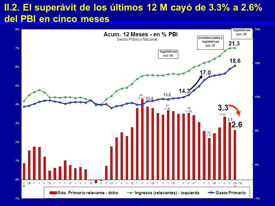 II. 2. El superávit de los últimos 12 M cayó de 3. 3% a 2