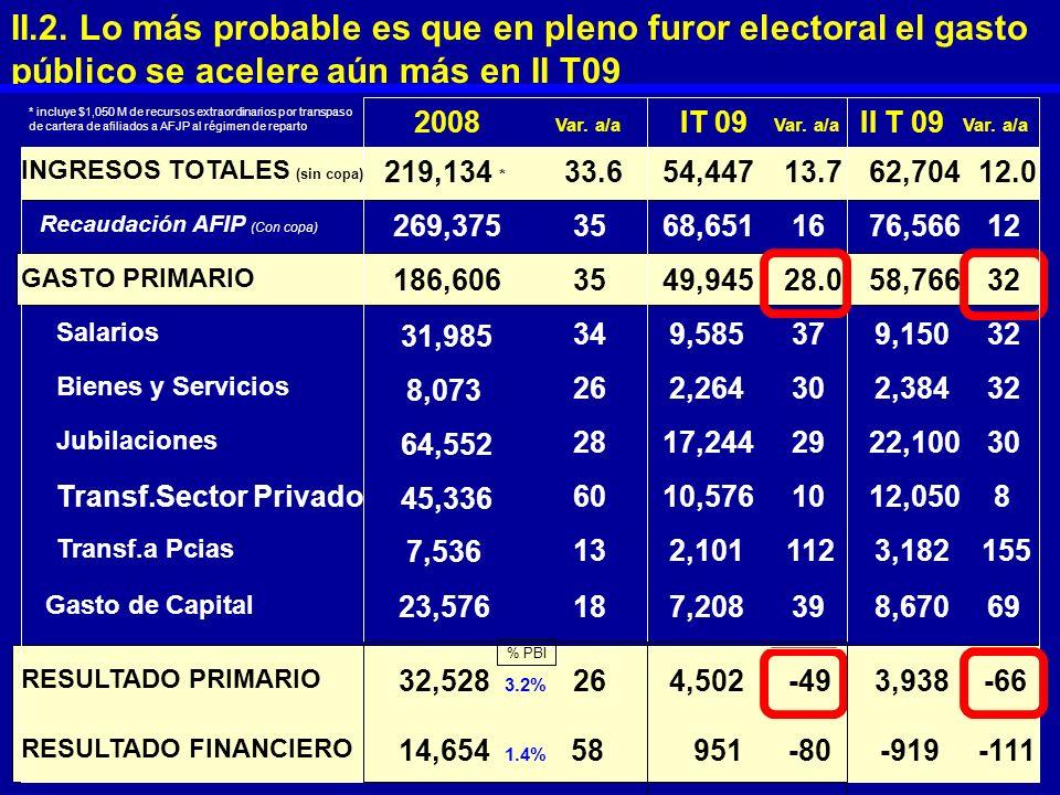 II.2. Lo más probable es que en pleno furor electoral el gasto público se acelere aún más en II T09