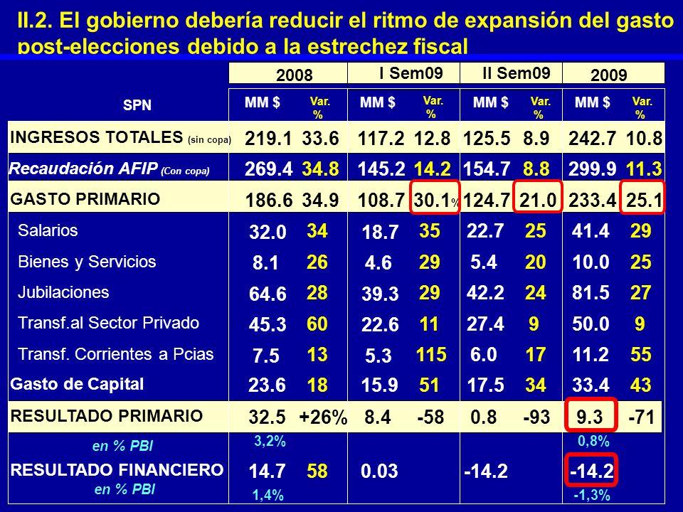 II.2. El gobierno debería reducir el ritmo de expansión del gasto post-elecciones debido a la estrechez fiscal