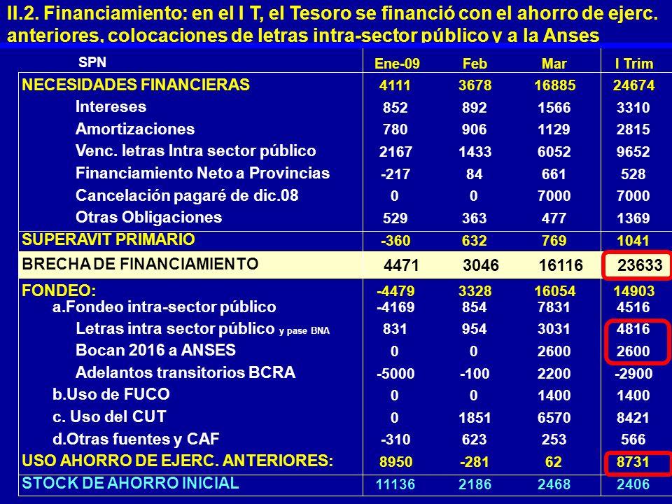 II.2. Financiamiento: en el I T, el Tesoro se financió con el ahorro de ejerc. anteriores, colocaciones de letras intra-sector público y a la Anses