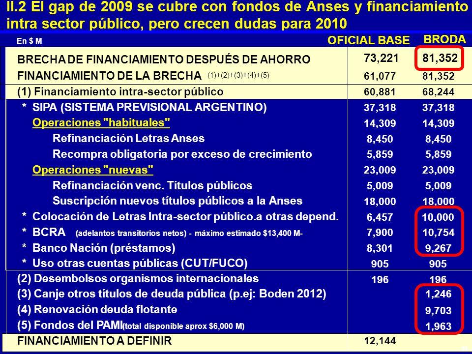 II.2 El gap de 2009 se cubre con fondos de Anses y financiamiento intra sector público, pero crecen dudas para 2010