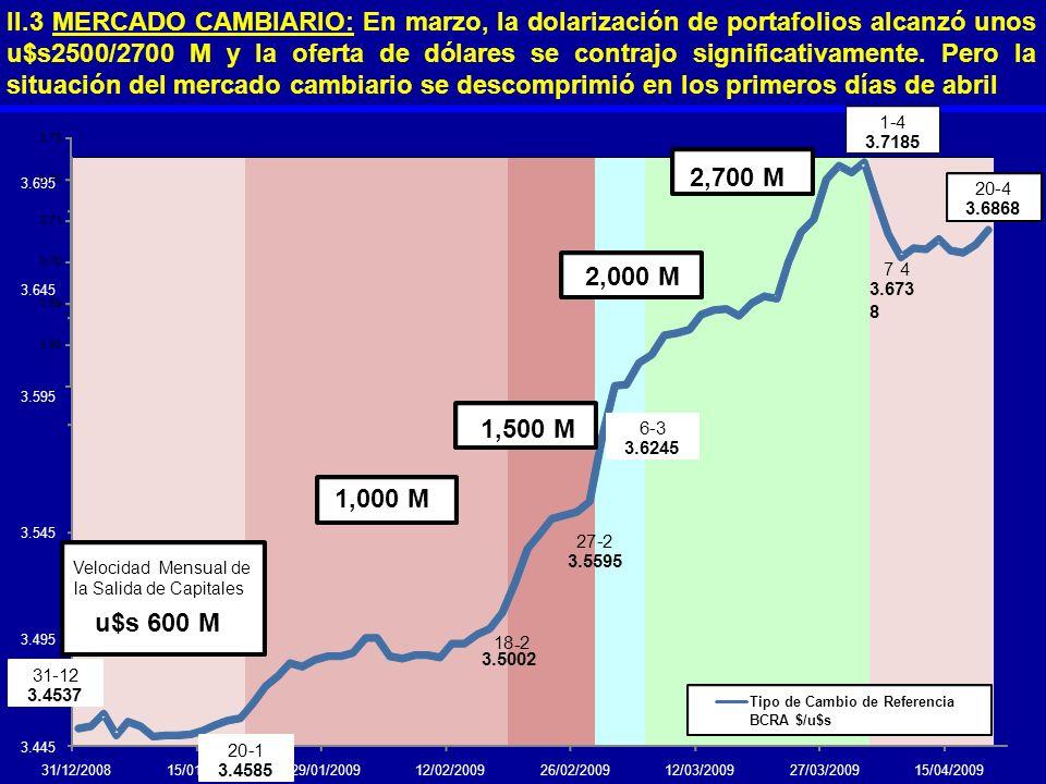 II.3 MERCADO CAMBIARIO: En marzo, la dolarización de portafolios alcanzó unos u$s2500/2700 M y la oferta de dólares se contrajo significativamente. Pero la situación del mercado cambiario se descomprimió en los primeros días de abril