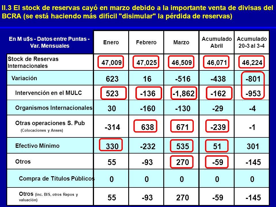 II.3 El stock de reservas cayó en marzo debido a la importante venta de divisas del BCRA (se está haciendo más difícil disimular la pérdida de reservas)