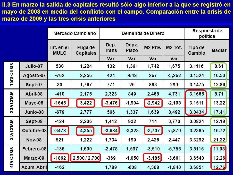 II.3 En marzo la salida de capitales resultó sólo algo inferior a la que se registró en mayo de 2008 en medio del conflicto con el campo. Comparación entre la crisis de marzo de 2009 y las tres crisis anteriores