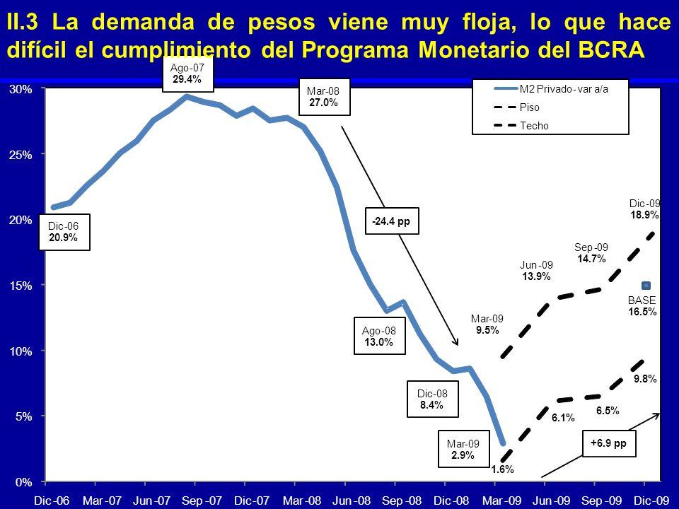 II.3 La demanda de pesos viene muy floja, lo que hace difícil el cumplimiento del Programa Monetario del BCRA