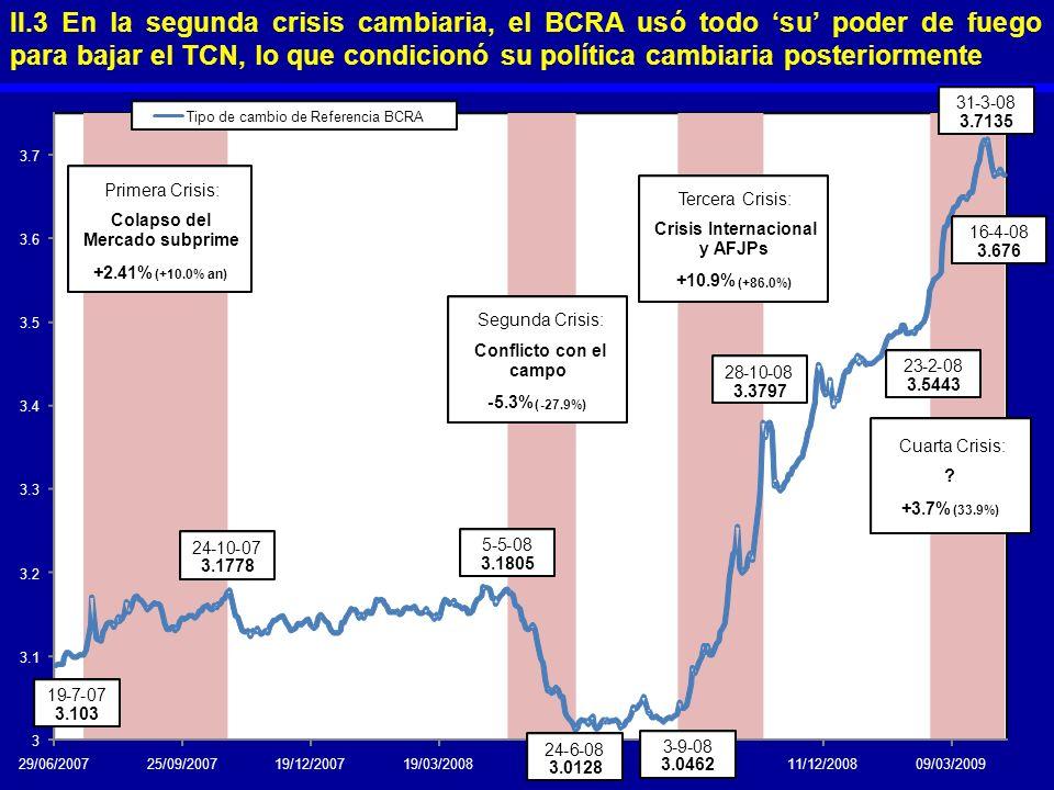 II.3 En la segunda crisis cambiaria, el BCRA usó todo 'su' poder de fuego para bajar el TCN, lo que condicionó su política cambiaria posteriormente