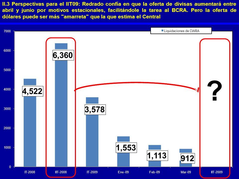 II.3 Perspectivas para el IIT09: Redrado confía en que la oferta de divisas aumentará entre abril y junio por motivos estacionales, facilitándole la tarea al BCRA. Pero la oferta de dólares puede ser más amarreta que la que estima el Central