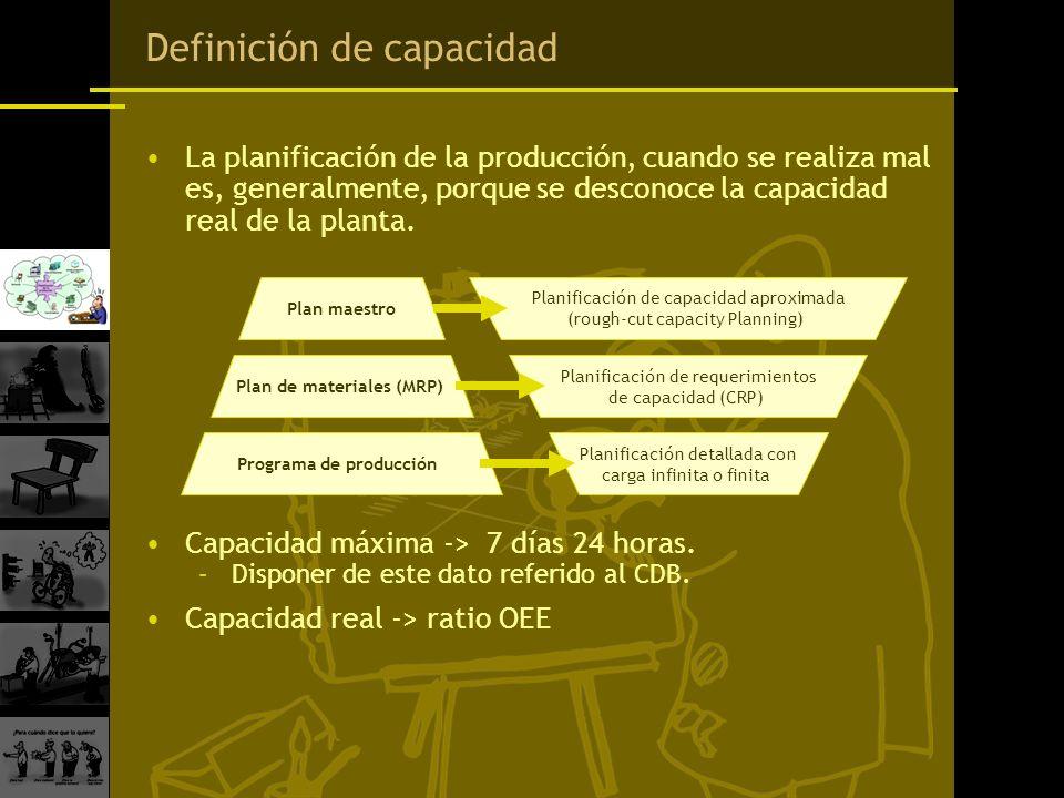 Definición de capacidad