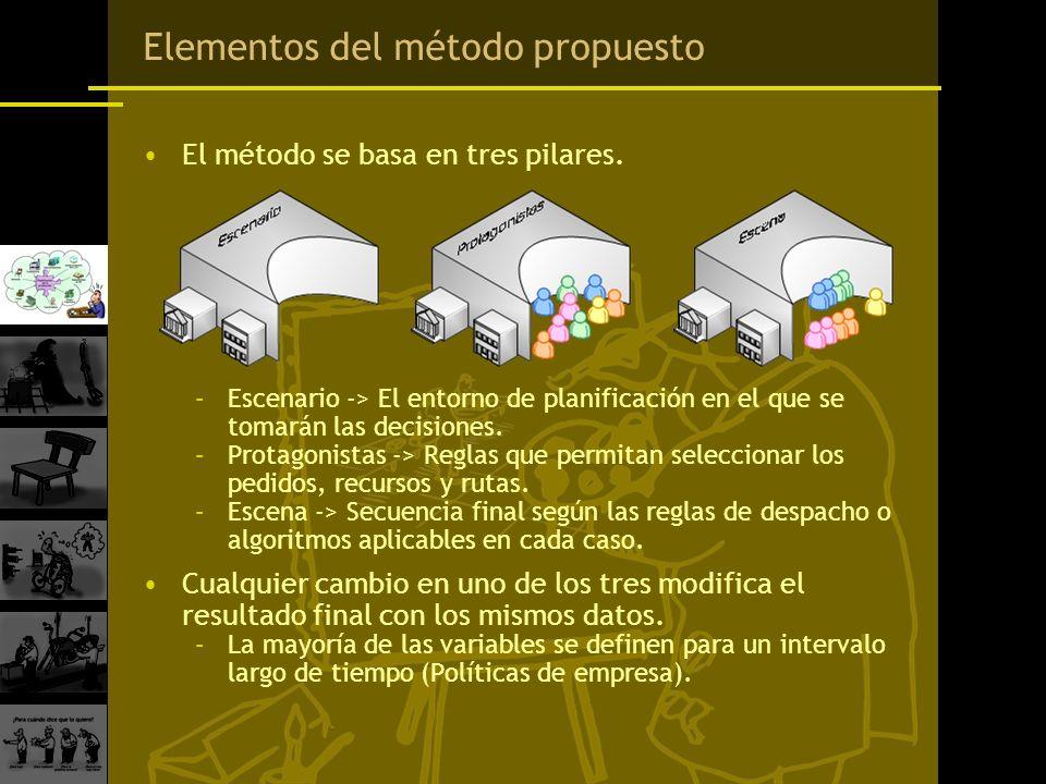 Elementos del método propuesto