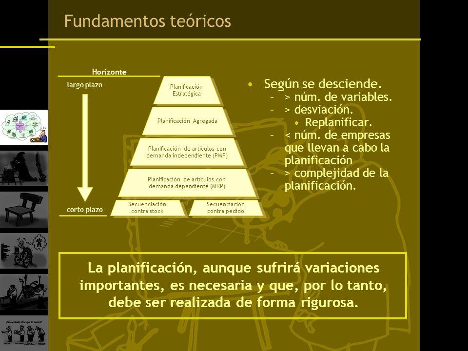 Fundamentos teóricos largo plazo. corto plazo. Horizonte. Planificación. Estratégica. Según se desciende.