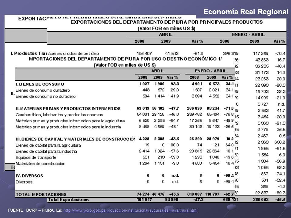 Economía Real Regional