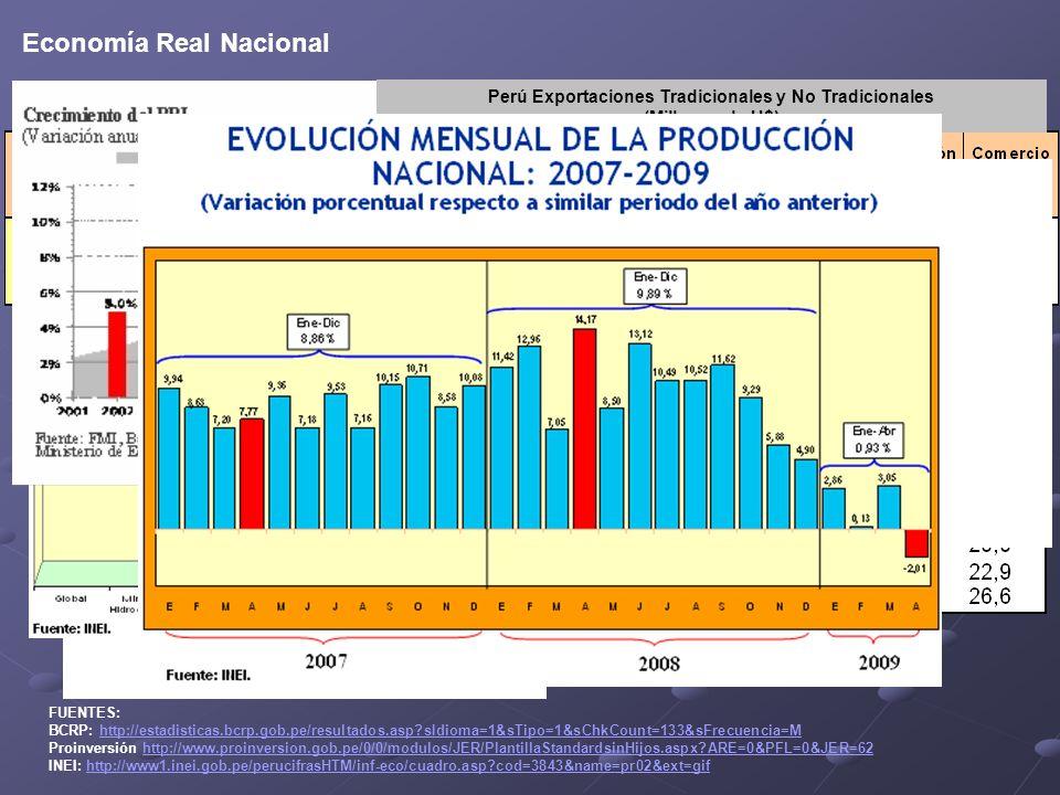 Perú Exportaciones Tradicionales y No Tradicionales