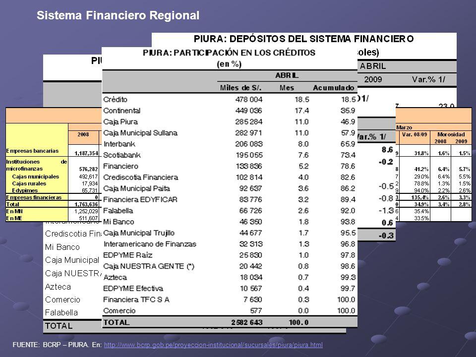 Sistema Financiero Regional