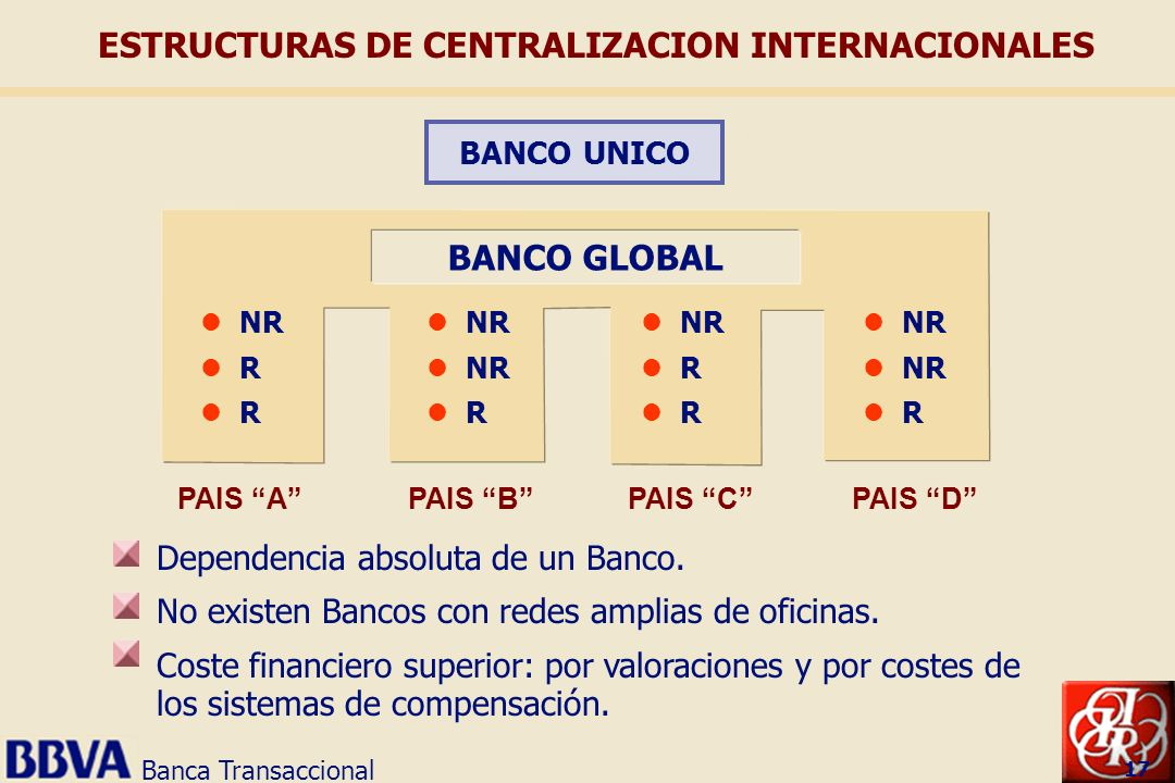 International cash management ppt descargar for Oficinas de banco financiero