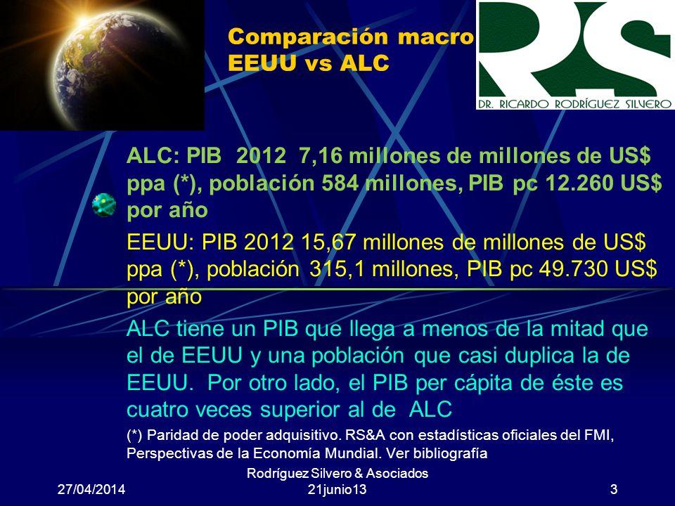 Comparación macro EEUU vs ALC