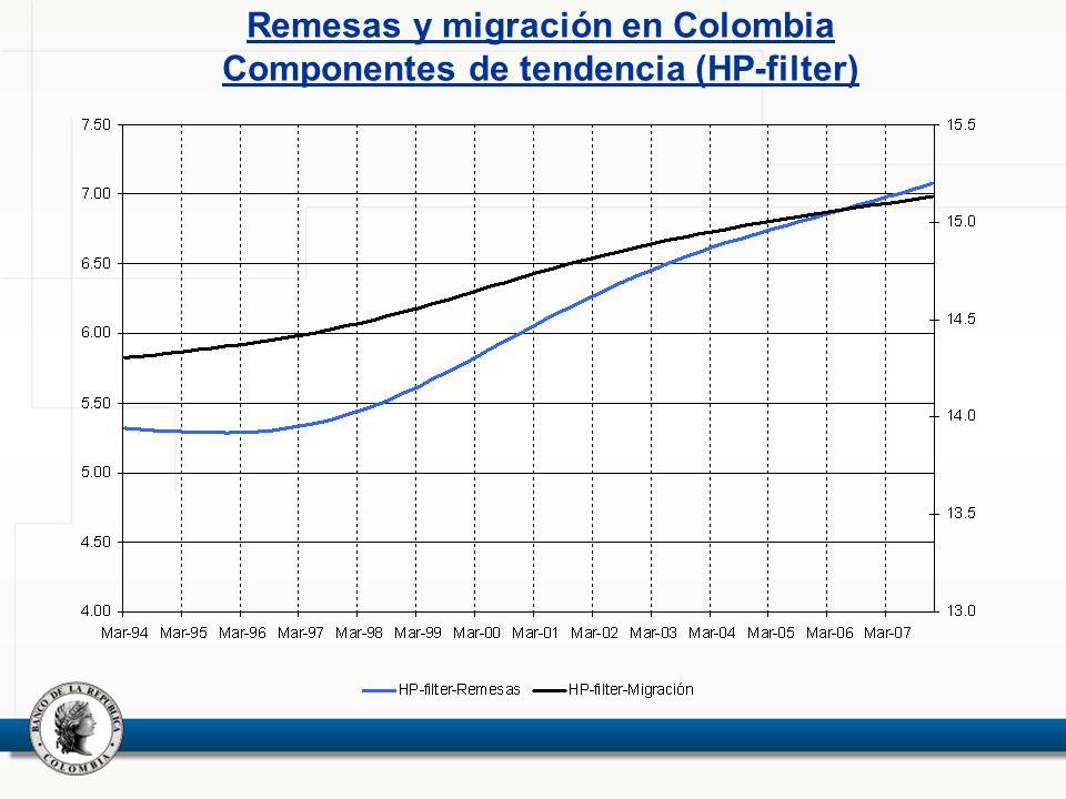 Remesas y migración en Colombia Componentes de tendencia (HP-filter)
