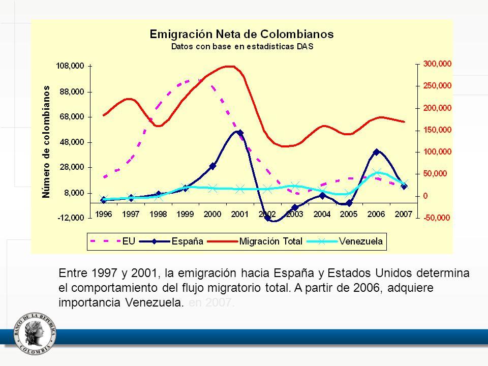 Entre 1997 y 2001, la emigración hacia España y Estados Unidos determina el comportamiento del flujo migratorio total. A partir de 2006, adquiere importancia Venezuela. en 2007.