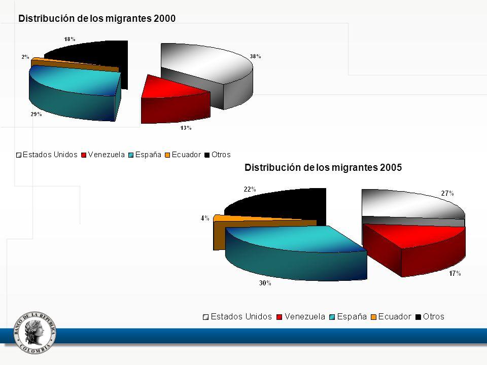 Distribución de los migrantes 2000