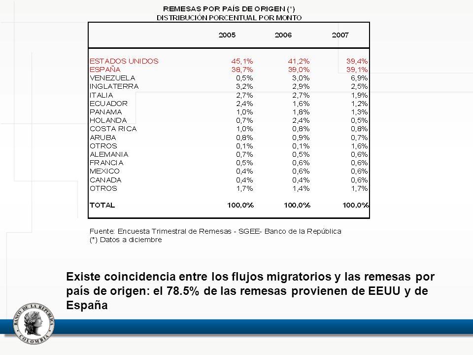 Existe coincidencia entre los flujos migratorios y las remesas por país de origen: el 78.5% de las remesas provienen de EEUU y de España