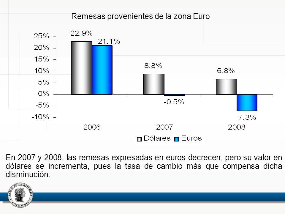 Remesas provenientes de la zona Euro