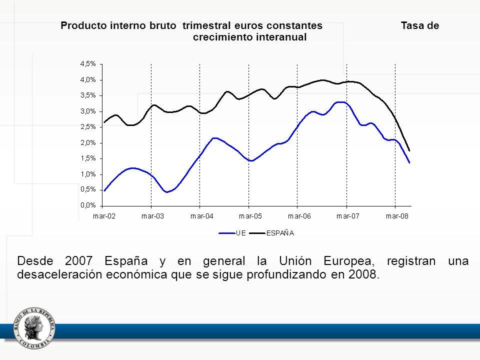 Producto interno bruto trimestral euros constantes Tasa de crecimiento interanual