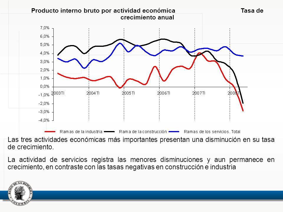 Producto interno bruto por actividad económica Tasa de crecimiento anual