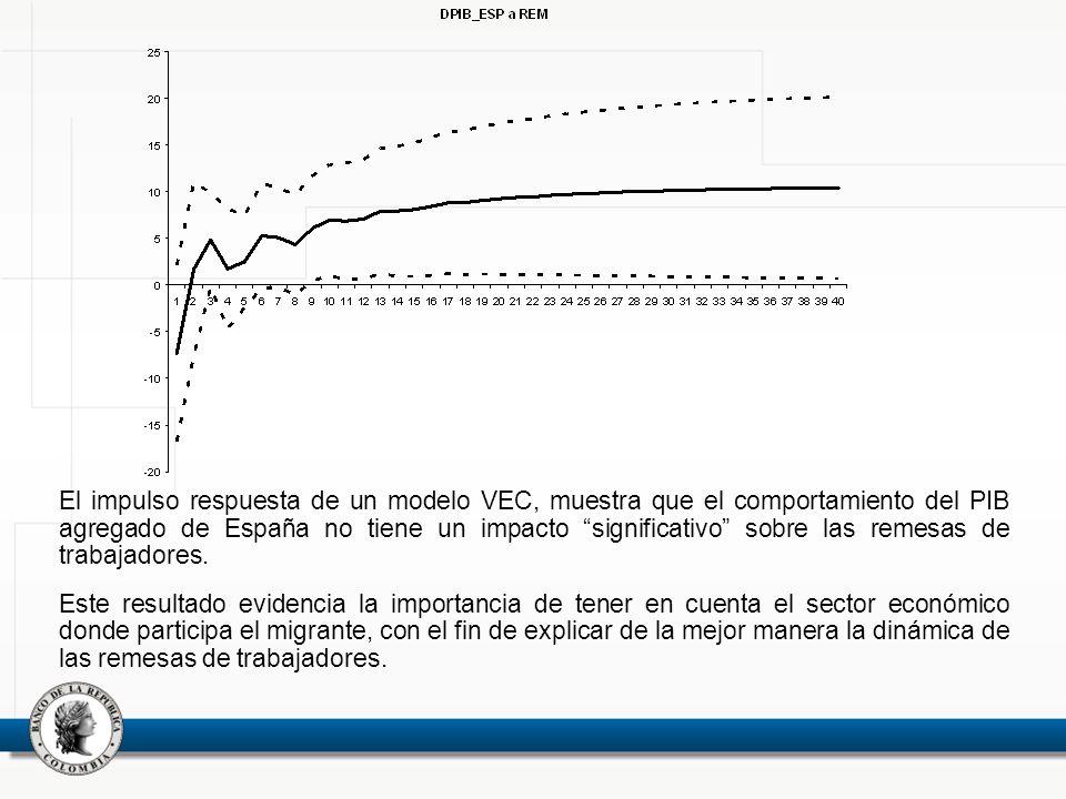 El impulso respuesta de un modelo VEC, muestra que el comportamiento del PIB agregado de España no tiene un impacto significativo sobre las remesas de trabajadores.