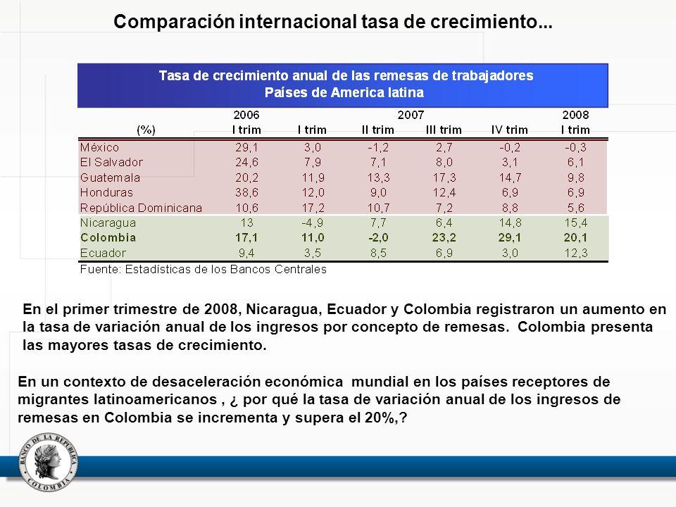 Comparación internacional tasa de crecimiento...