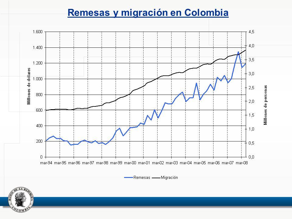 Remesas y migración en Colombia