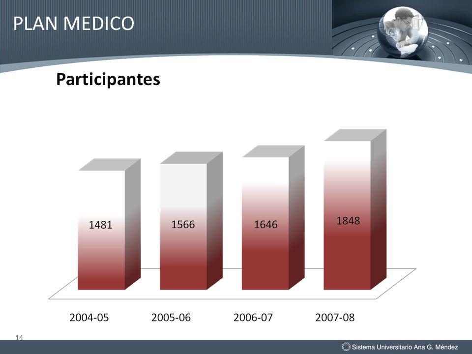PLAN MEDICO Participantes