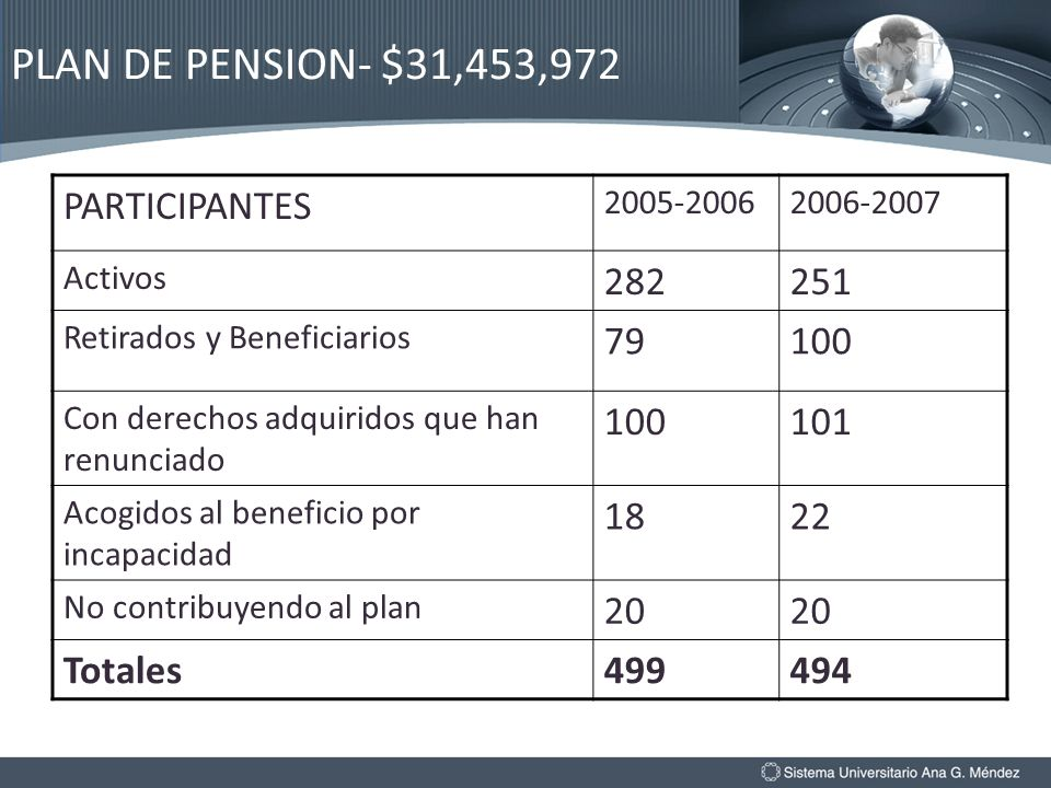PLAN DE PENSION- $31,453,972 PARTICIPANTES 282 251 79 100 101 18 22 20